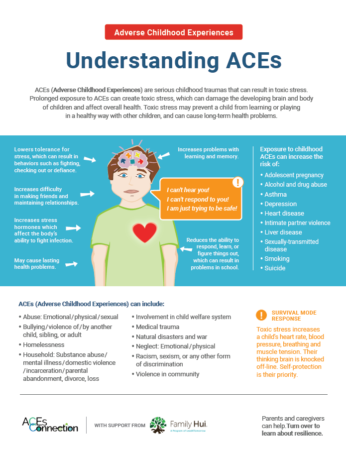 Understanding Adverse Childhood Experiences (ACEs